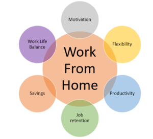 Work from home benefits for both employees and employers